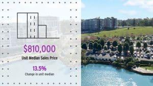 median price norwest